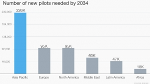 Worldwide Pilot Demand. Source: Boeing.